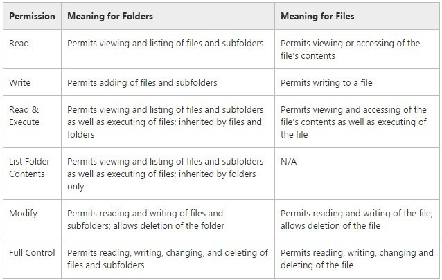 How to Set File and Folder Permissions in Windows