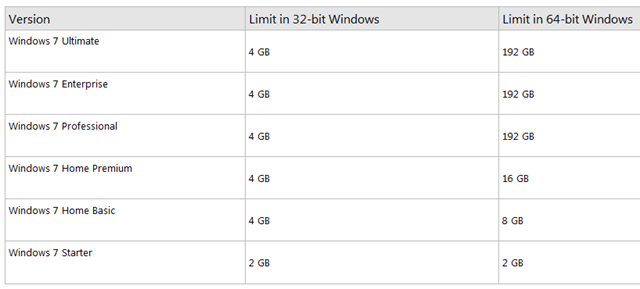 Windows 7 RAM Requirements How Much Memory Do I Need